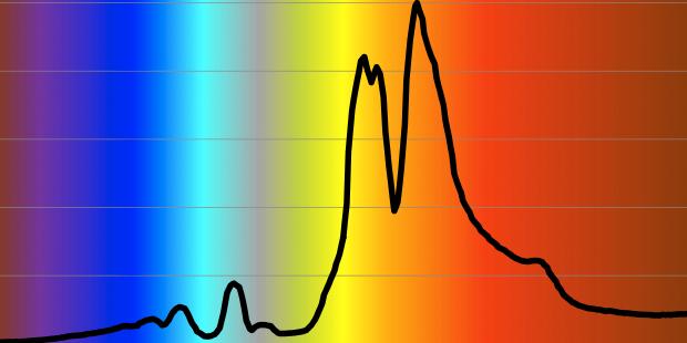 Natriumdampflampe Spektrum © Netzwerk Licht