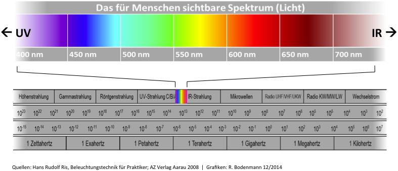 regenbogenspektrum