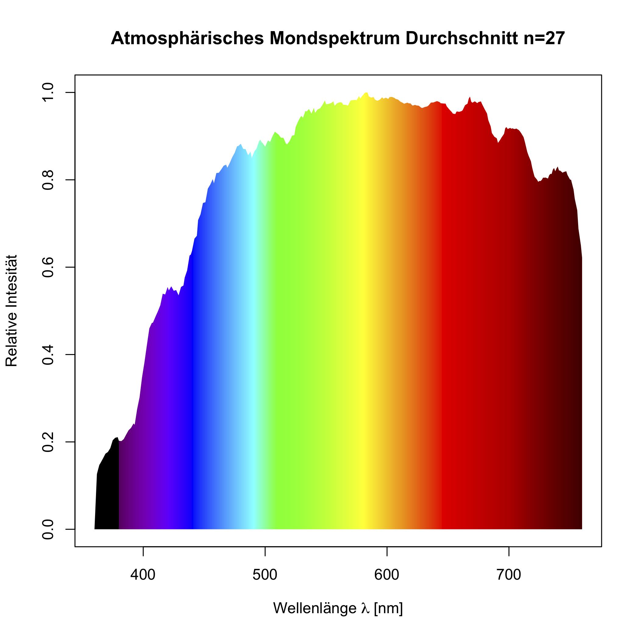 Farbtemperatur Tabelle messungen versuche analysen sky switzerland